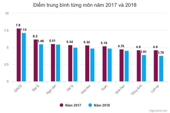 Điểm trung bình từ môn thpt quốc gia năm 2017 và 2018