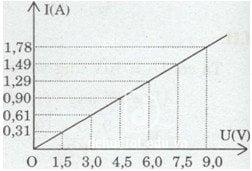 Giải bài tập 2.3 sbt vật lý 9