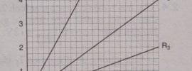 Giải bài tập SBT Vật lý 9: Bài 2. Điện trở của dây dẫn – Định luật Ôm
