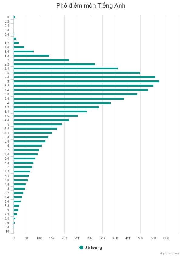 Phổ điểm môn Tiếng Anh THPT Quốc gia 2018