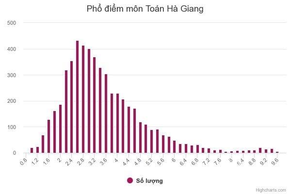 Phổ điểm môn toán tại Hà Giang