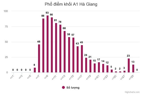 Phổ điểm khối A1 tại Hà Giang